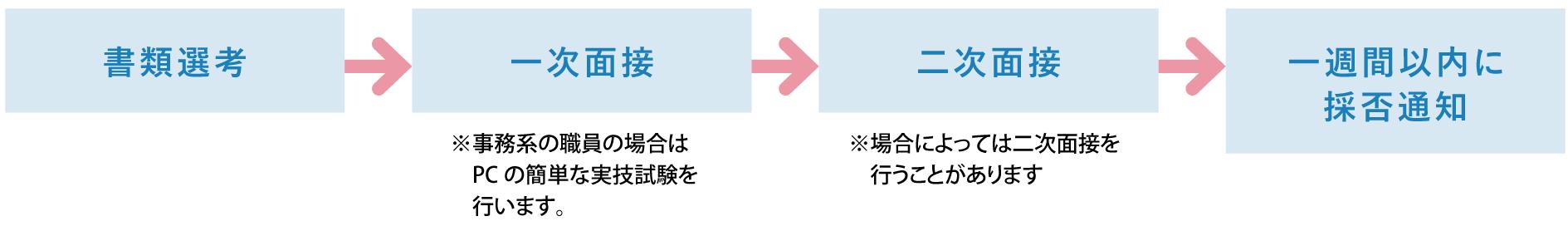 書類選考→一次面接→二次面接→一週間以内に採否通知